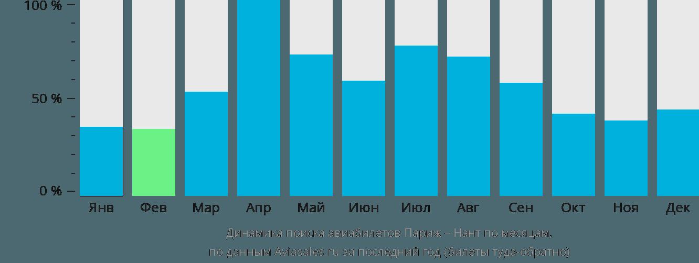 Динамика поиска авиабилетов из Парижа в Нант по месяцам