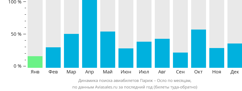 Динамика поиска авиабилетов из Парижа в Осло по месяцам