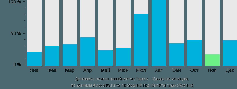 Динамика поиска авиабилетов из Парижа в Уджду по месяцам