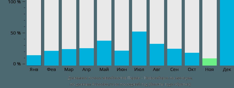 Динамика поиска авиабилетов из Парижа в Новосибирск по месяцам