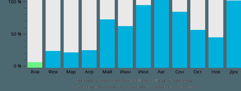 Динамика поиска авиабилетов из Парижа в Пермь по месяцам