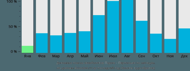 Динамика поиска авиабилетов из Парижа в Перпиньян по месяцам