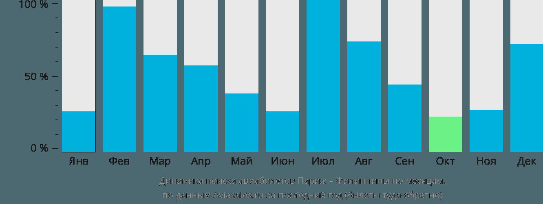 Динамика поиска авиабилетов из Парижа на Филиппины по месяцам