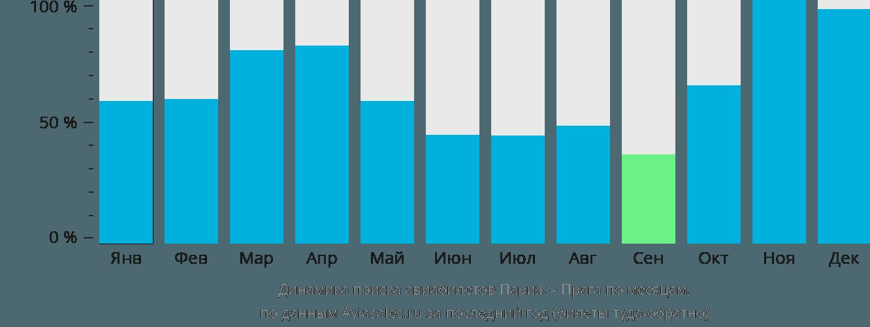 Динамика поиска авиабилетов из Парижа в Прагу по месяцам