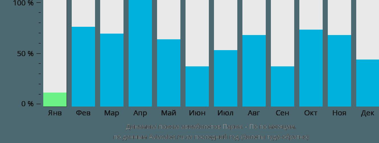 Динамика поиска авиабилетов из Парижа в По по месяцам