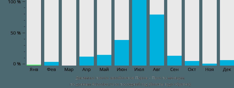 Динамика поиска авиабилетов из Парижа в Пулу по месяцам