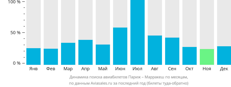 Динамика поиска авиабилетов из Парижа в Марракеш по месяцам