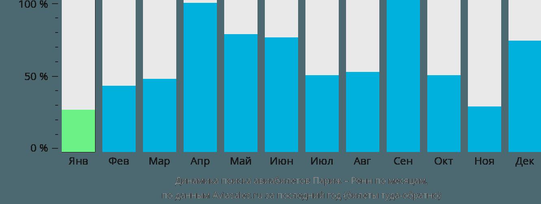 Динамика поиска авиабилетов из Парижа в Ренн по месяцам