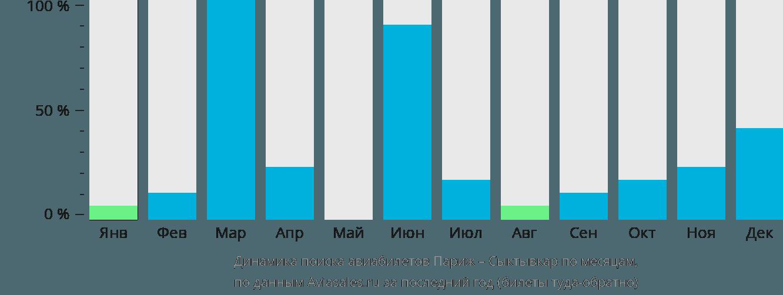 Динамика поиска авиабилетов из Парижа в Сыктывкар по месяцам