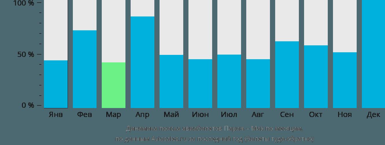 Динамика поиска авиабилетов из Парижа на Маэ по месяцам
