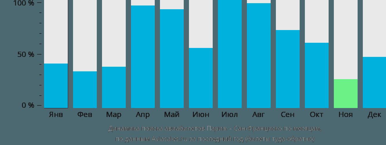Динамика поиска авиабилетов из Парижа в Сан-Франциско по месяцам