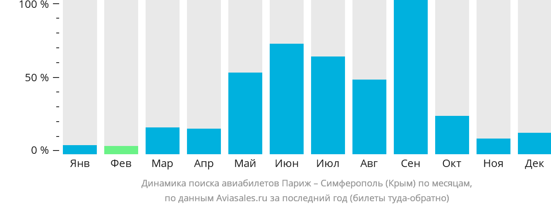 Динамика поиска авиабилетов из Парижа в Симферополь по месяцам