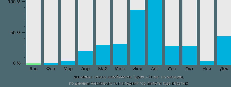 Динамика поиска авиабилетов из Парижа в Сплит по месяцам