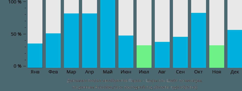 Динамика поиска авиабилетов из Парижа в Шарм-эль-Шейх по месяцам