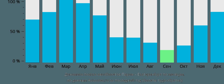 Динамика поиска авиабилетов из Парижа в Екатеринбург по месяцам