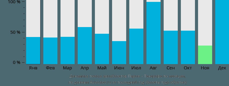 Динамика поиска авиабилетов из Парижа на Тенерифе по месяцам