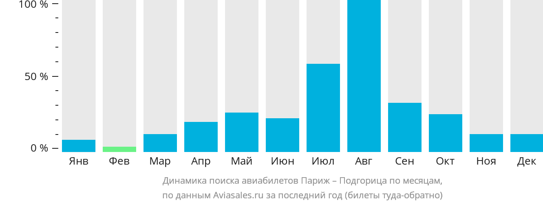 Динамика поиска авиабилетов из Парижа в Подгорицу по месяцам