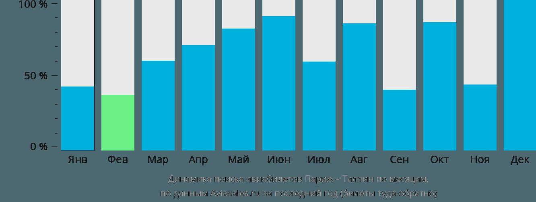 Динамика поиска авиабилетов из Парижа в Таллин по месяцам