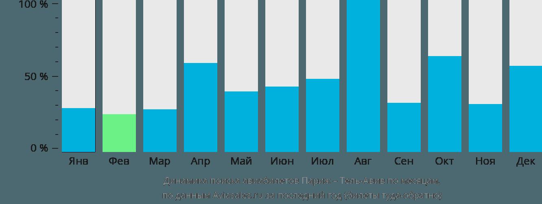 Динамика поиска авиабилетов из Парижа в Тель-Авив по месяцам