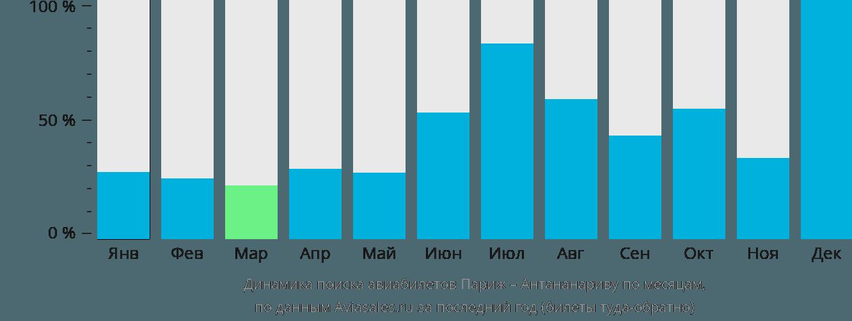Динамика поиска авиабилетов из Парижа в Антананариву по месяцам