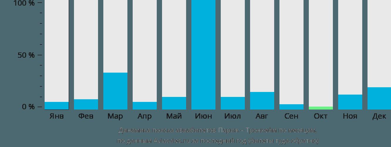 Динамика поиска авиабилетов из Парижа в Тронхейм по месяцам
