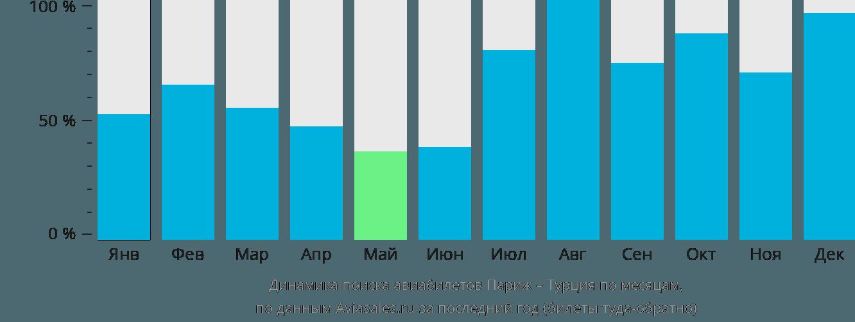 Динамика поиска авиабилетов из Парижа в Турцию по месяцам