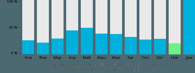 Динамика поиска авиабилетов из Парижа в Астану по месяцам