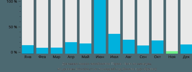 Динамика поиска авиабилетов из Парижа в Кито по месяцам