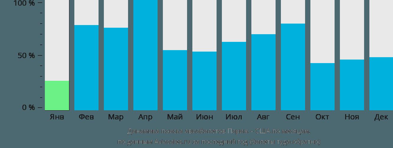 Динамика поиска авиабилетов из Парижа в США по месяцам