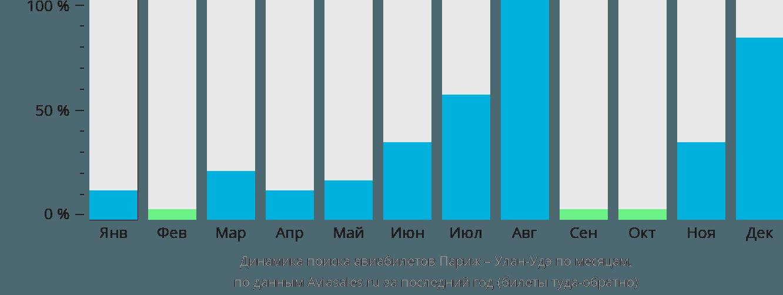 Динамика поиска авиабилетов из Парижа в Улан-Удэ по месяцам