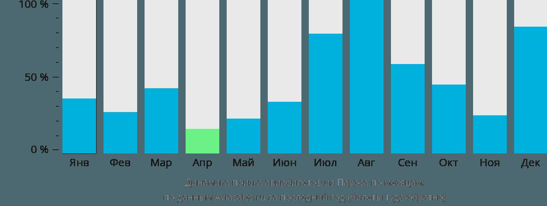 Динамика поиска авиабилетов из Пароса по месяцам