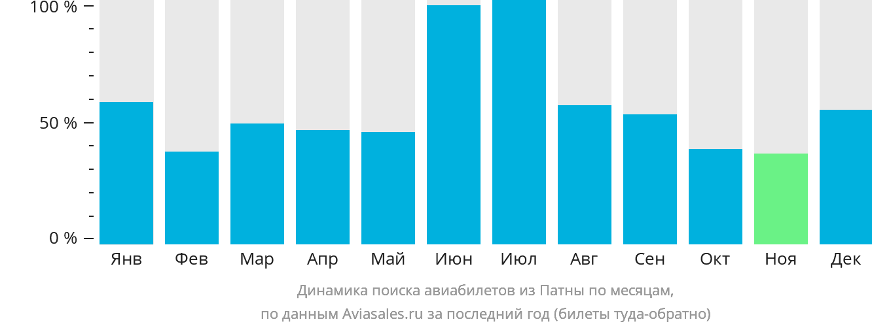 Динамика поиска авиабилетов из Патны по месяцам