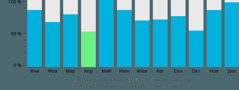 Динамика поиска авиабилетов из Патны в Мумбаи по месяцам