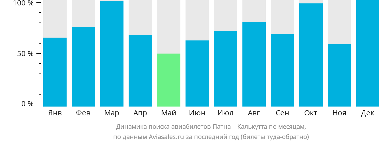 Динамика поиска авиабилетов из Патны в Калькутту по месяцам