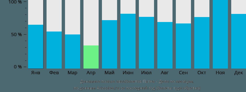 Динамика поиска авиабилетов из Патны в Дели по месяцам