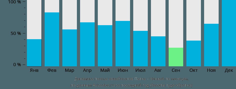 Динамика поиска авиабилетов из Патны в Ченнай по месяцам