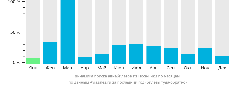 Динамика поиска авиабилетов из Поса-Рики по месяцам