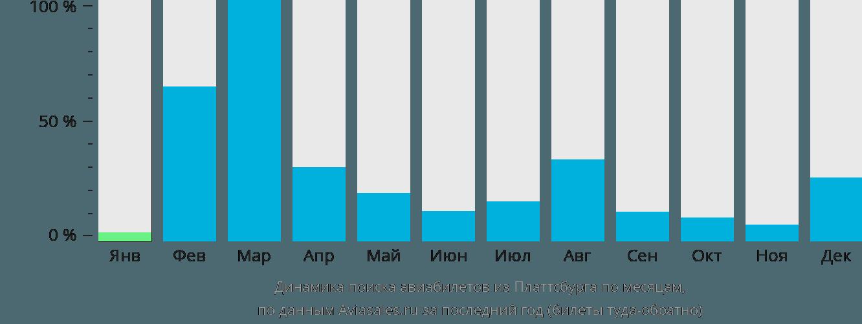 Динамика поиска авиабилетов из Платтсбурга по месяцам