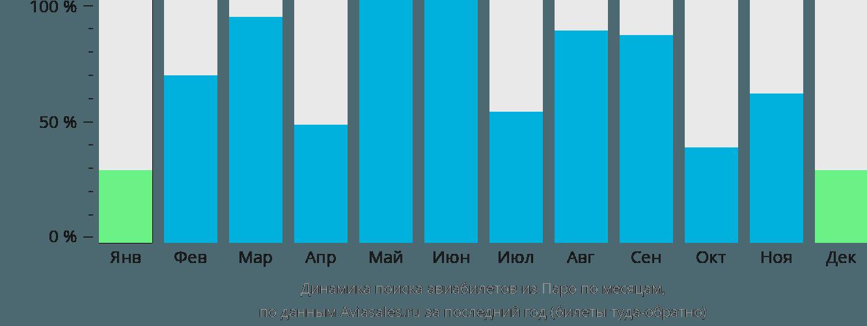 Динамика поиска авиабилетов из Паро по месяцам