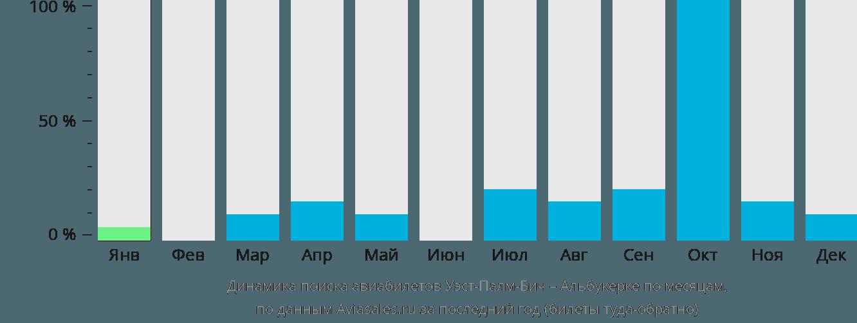 Динамика поиска авиабилетов из Уэст-Палм-Бича в Альбукерке по месяцам