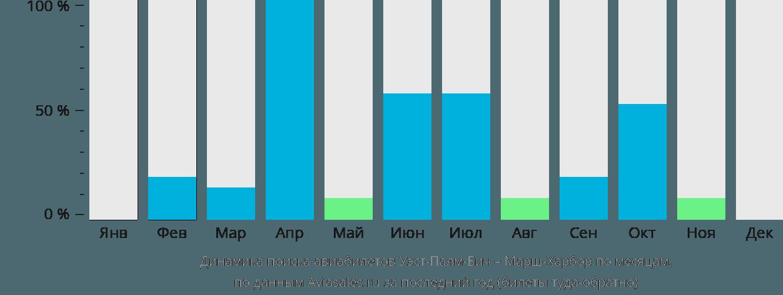 Динамика поиска авиабилетов из Уэст-Палм-Бич в Марш-Харбор по месяцам