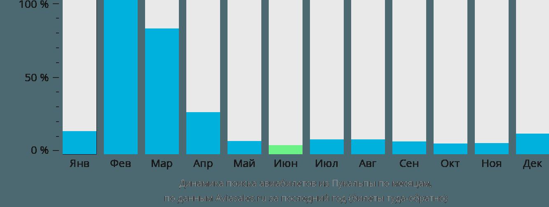 Динамика поиска авиабилетов из Пукальпы по месяцам