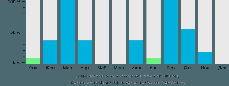 Динамика поиска авиабилетов из Пиктона по месяцам