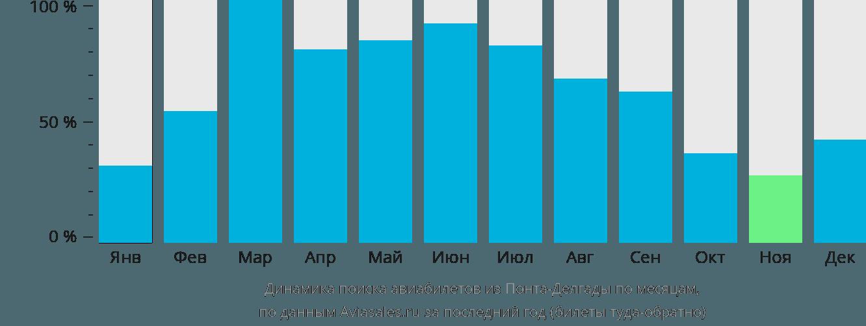 Динамика поиска авиабилетов из Понта-Делгады по месяцам