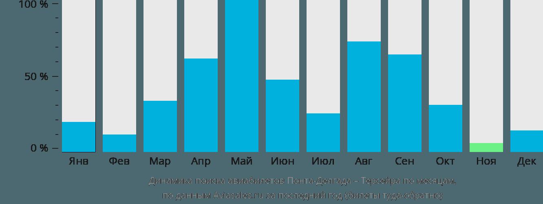 Динамика поиска авиабилетов из Понта-Делгады в Терсейру по месяцам