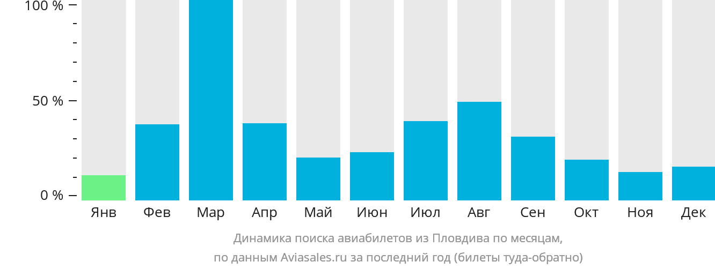 Динамика поиска авиабилетов из Пловдива по месяцам