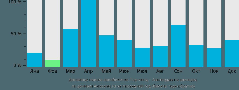 Динамика поиска авиабилетов из Портленда в Амстердам по месяцам