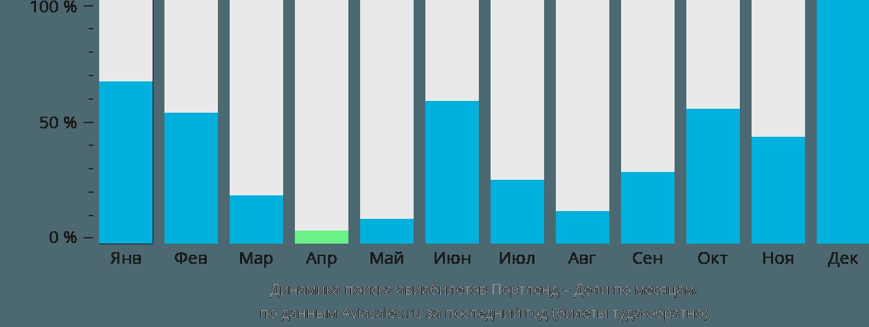 Динамика поиска авиабилетов из Портленда в Дели по месяцам