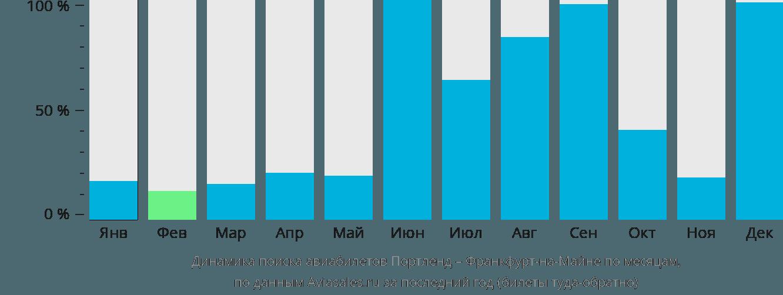 Динамика поиска авиабилетов из Портленда во Франкфурт-на-Майне по месяцам