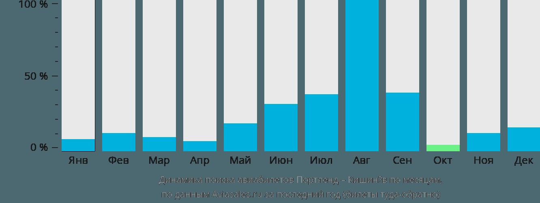 Динамика поиска авиабилетов из Портленда в Кишинёв по месяцам